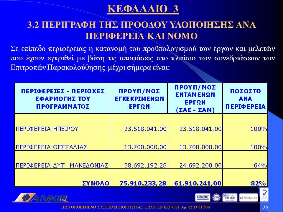 25 ΠΙΣΤΟΠΟΙΗΜΕΝΟ ΣΥΣΤΗΜΑ ΠΟΙΟΤΗΤΑΣ ΕΛΟΤ ΕΝ ISO 9001 Αρ. 02.34.01/600 Σε επίπεδο περιφέρειας η κατανομή του προϋπολογισμού των έργων και μελετών που έχ