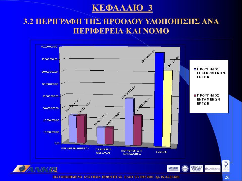 26 ΠΙΣΤΟΠΟΙΗΜΕΝΟ ΣΥΣΤΗΜΑ ΠΟΙΟΤΗΤΑΣ ΕΛΟΤ ΕΝ ISO 9001 Αρ. 02.34.01/600 3.2 ΠΕΡΙΓΡΑΦΗ ΤΗΣ ΠΡΟΟΔΟΥ ΥΛΟΠΟΙΗΣΗΣ ΑΝΑ ΠΕΡΙΦΕΡΕΙΑ ΚΑΙ ΝΟΜΟ ΚΕΦΑΛΑΙΟ 3