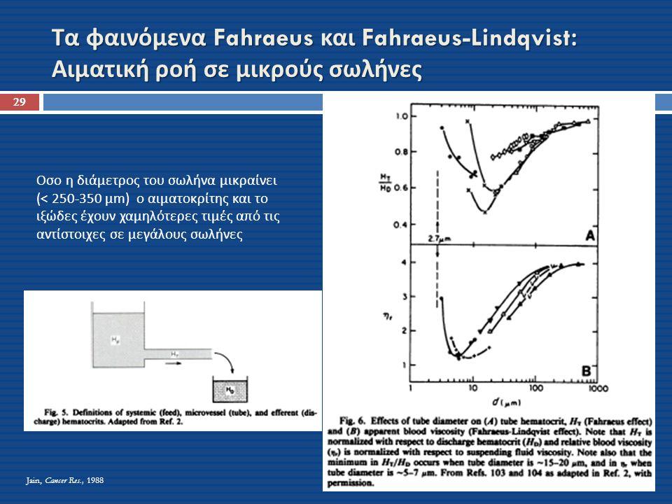 Τα φαινόμενα Fahraeus και Fahraeus-Lindqvist: Αιματική ροή σε μικρούς σωλήνες 29 Οσο η διάμετρος του σωλήνα μικραίνει (< 250-350 μm) ο αιματοκρίτης κα