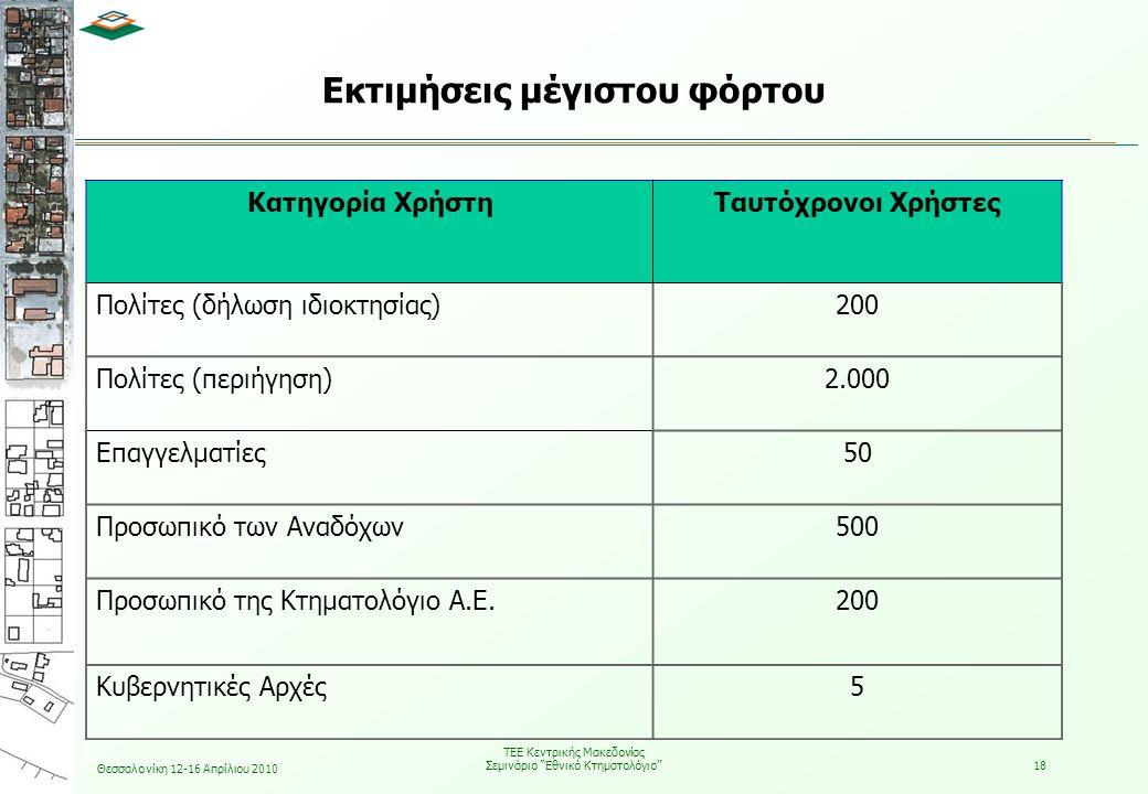 Θεσσαλονίκη 12-16 Απρίλιου 2010 ΤΕΕ Κεντρικής Μακεδονίας Σεμινάριο Εθνικό Κτηματολόγιο 18 Εκτιμήσεις μέγιστου φόρτου Κατηγορία ΧρήστηΤαυτόχρονοι Χρήστες Πολίτες (δήλωση ιδιοκτησίας)200 Πολίτες (περιήγηση)2.000 Επαγγελματίες50 Προσωπικό των Αναδόχων500 Προσωπικό της Κτηματολόγιο Α.Ε.200 Κυβερνητικές Αρχές5
