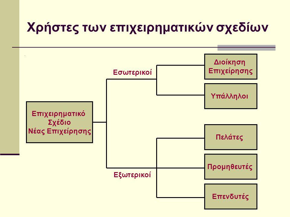Επιχειρηματικό σχέδιο (Business plan)- (συνέχεια).