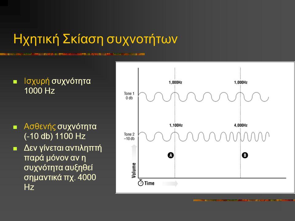 Ηχητική Σκίαση συχνοτήτων  Ισχυρή συχνότητα 1000 Hz  Ασθενής συχνότητα (-10 db) 1100 Hz  Δεν γίνεται αντιληπτή παρά μόνον αν η συχνότητα αυξηθεί σημαντικά πχ.