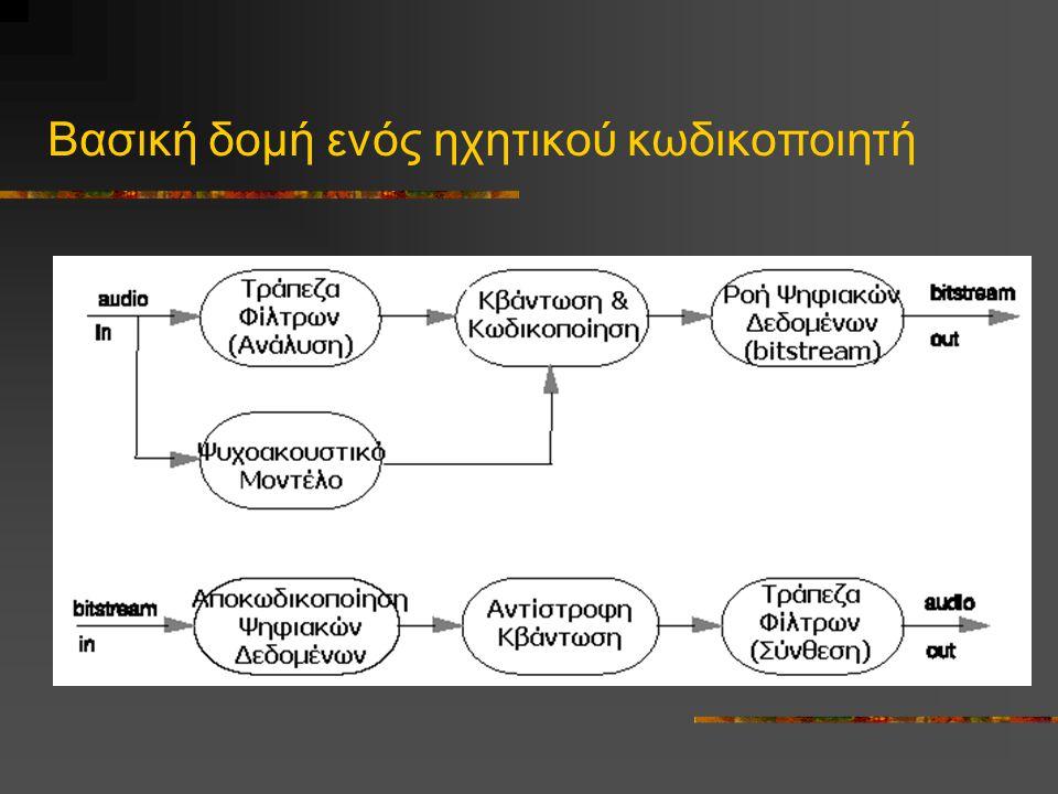 Βασική δομή ενός ηχητικού κωδικοποιητή