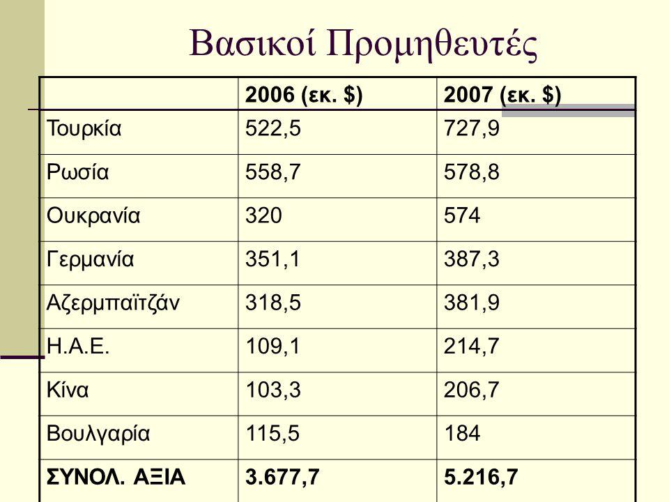 Βασικοί Προμηθευτές 2006 (εκ. $)2007 (εκ. $) Τουρκία522,5727,9 Ρωσία558,7578,8 Ουκρανία320574 Γερμανία351,1387,3 Αζερμπαϊτζάν318,5381,9 Η.Α.Ε.109,1214