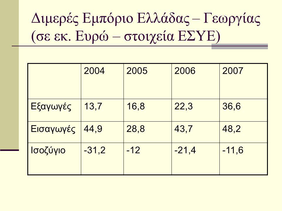 Διμερές Εμπόριο Ελλάδας – Γεωργίας (σε εκ. Ευρώ – στοιχεία ΕΣΥΕ) 2004200520062007 Εξαγωγές13,716,822,336,6 Εισαγωγές44,928,843,748,2 Ισοζύγιο-31,2-12-