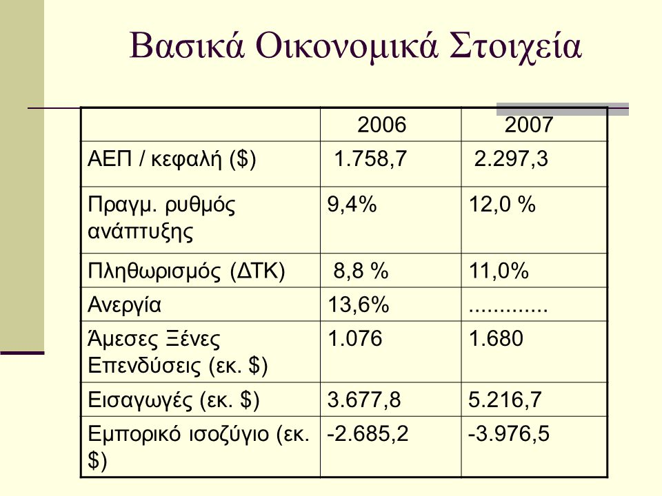 Βασικά Οικονομικά Στοιχεία 2006 2007 ΑΕΠ / κεφαλή ($) 1.758,7 2.297,3 Πραγμ. ρυθμός ανάπτυξης 9,4%12,0 % Πληθωρισμός (ΔΤΚ) 8,8 %11,0% Ανεργία13,6%....