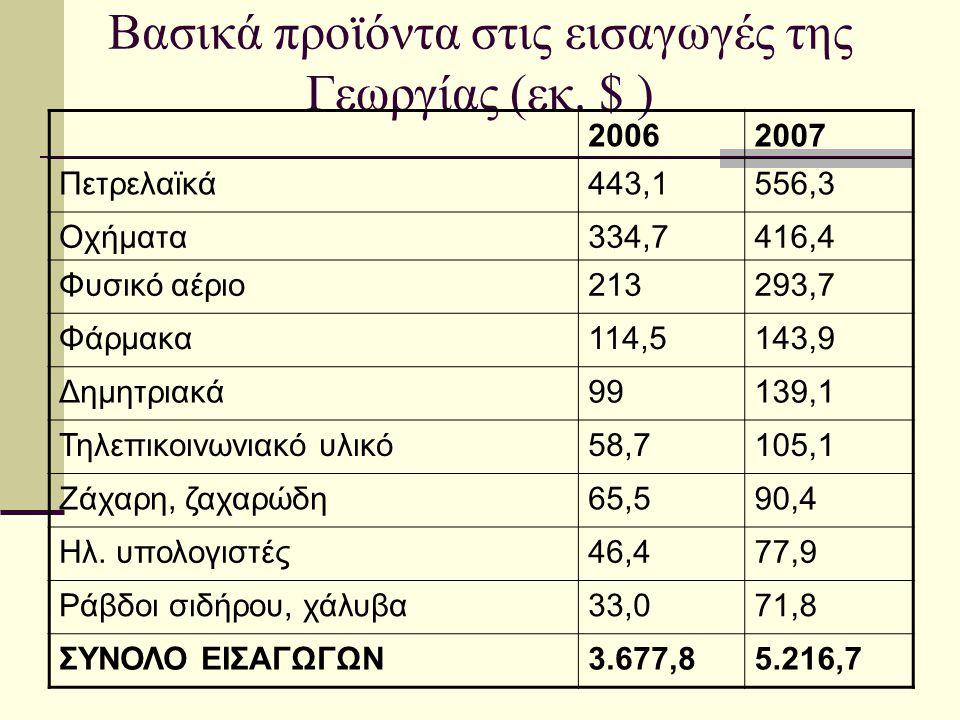 Βασικά προϊόντα στις εισαγωγές της Γεωργίας (εκ. $ ) 20062007 Πετρελαϊκά443,1556,3 Οχήματα334,7416,4 Φυσικό αέριο213293,7 Φάρμακα114,5143,9 Δημητριακά