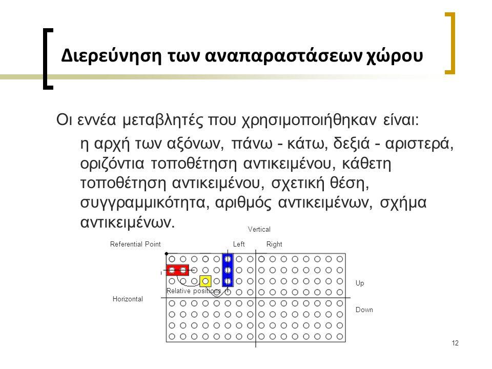 12 Διερεύνηση των αναπαραστάσεων χώρου Οι εννέα μεταβλητές που χρησιμοποιήθηκαν είναι: η αρχή των αξόνων, πάνω - κάτω, δεξιά - αριστερά, οριζόντια τοποθέτηση αντικειμένου, κάθετη τοποθέτηση αντικειμένου, σχετική θέση, συγγραμμικότητα, αριθμός αντικειμένων, σχήμα αντικειμένων.