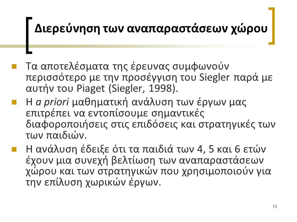 13 Διερεύνηση των αναπαραστάσεων χώρου  Τα αποτελέσματα της έρευνας συμφωνούν περισσότερο με την προσέγγιση του Siegler παρά με αυτήν του Piaget (Sie