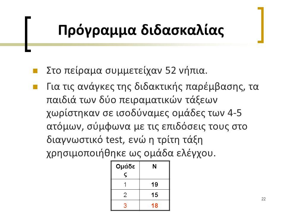 22  Στο πείραμα συμμετείχαν 52 νήπια.  Για τις ανάγκες της διδακτικής παρέμβασης, τα παιδιά των δύο πειραματικών τάξεων χωρίστηκαν σε ισοδύναμες ομά