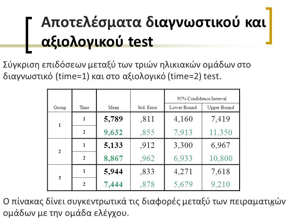 24 GroupTimeMeanStd. Error 95% Confidence Interval Lower BoundUpper Bound 1 1 5,789,8114,1607,419 2 9,632,8557,91311,350 2 1 5,133,9123,3006,967 2 8,8