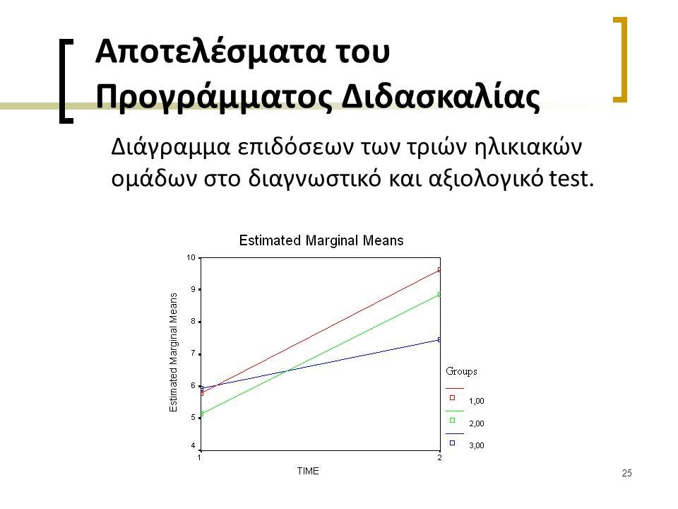 25 Αποτελέσματα του Προγράμματος Διδασκαλίας Διάγραμμα επιδόσεων των τριών ηλικιακών ομάδων στο διαγνωστικό και αξιολογικό test.