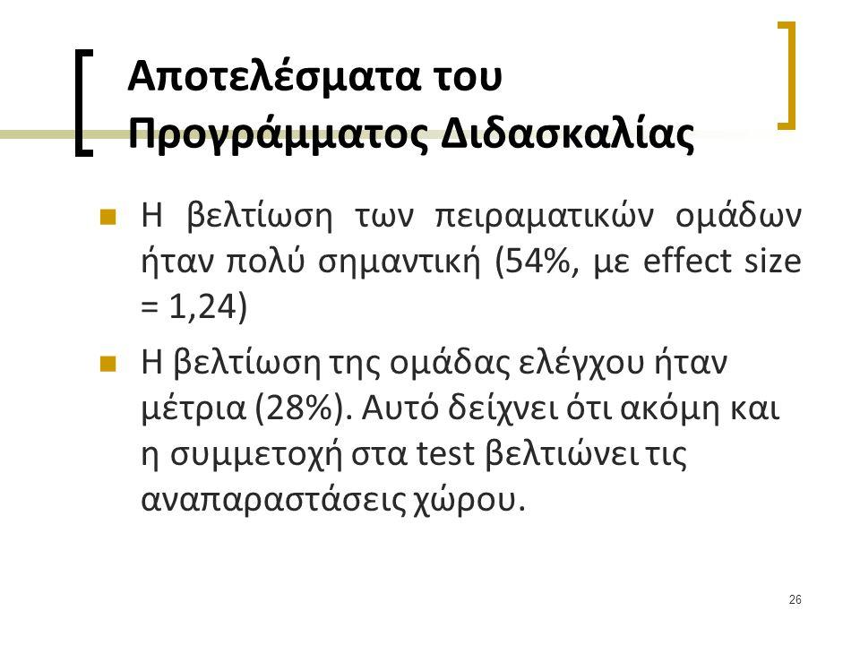 26 Αποτελέσματα του Προγράμματος Διδασκαλίας  Η βελτίωση των πειραματικών ομάδων ήταν πολύ σημαντική (54%, με effect size = 1,24)  Η βελτίωση της ομ