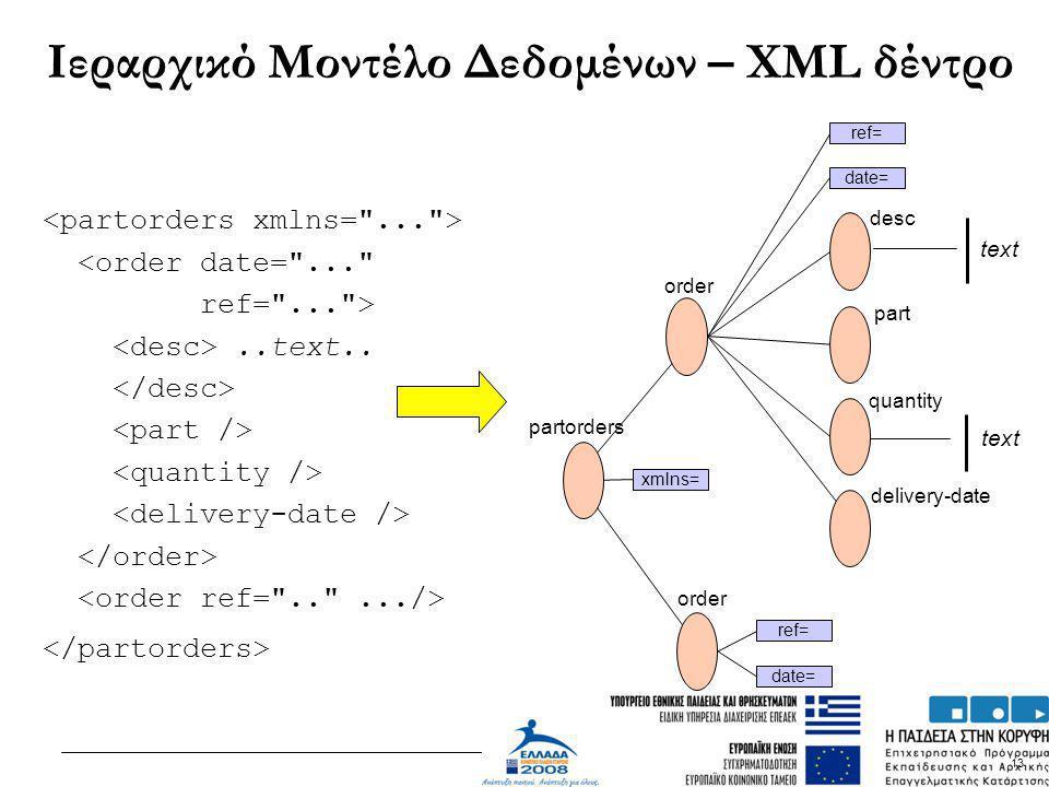 13 Ιεραρχικό Μοντέλο Δεδομένων – XML δέντρο text partorders order desc part quantity delivery-date date= ref= date= ref= xmlns= <order date=