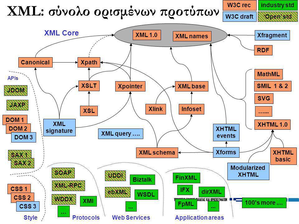 52 SAX 1 XML: σύνολο ορισμένων προτύπων XML 1.0 XML names Xpath XSLT XSL DOM 1 'Open' std MathML SMIL 1 & 2 SVG XHTML 1.0 Modularized XHTML basic Xfor