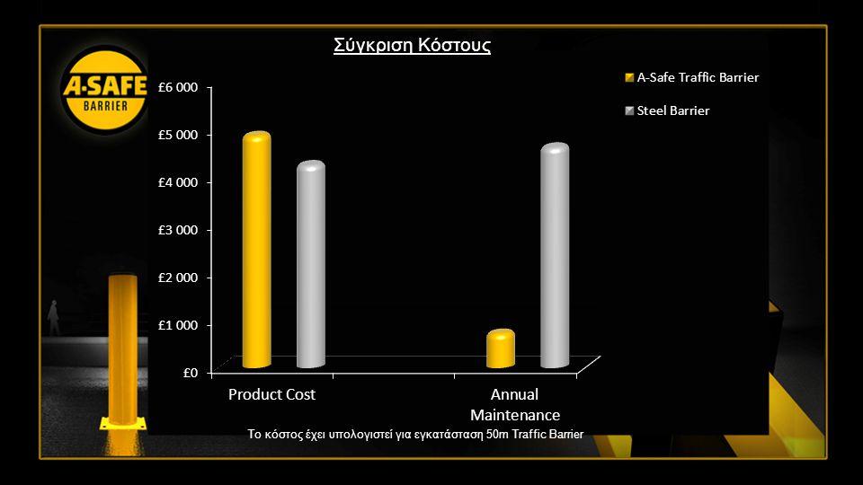 Τo κόστος έχει υπολογιστεί για εγκατάσταση 50m Traffic Barrier Σύγκριση Κόστους