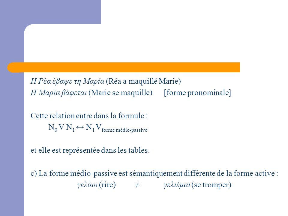 Η Ρέα έβαψε τη Μαρία (Réa a maquillé Marie) Η Μαρία βάφεται (Marie se maquille) [forme pronominale] Cette relation entre dans la formule : N 0 V N 1 ↔ N 1 V forme médio-passive et elle est représentée dans les tables.