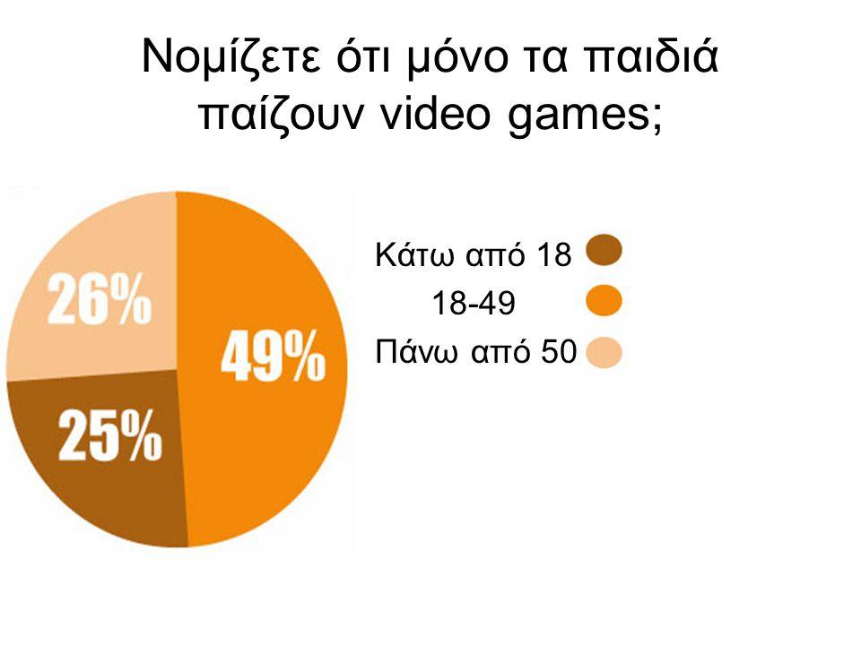 Νομίζετε ότι μόνο τα παιδιά παίζουν video games; Κάτω από 18 18-49 Πάνω από 50