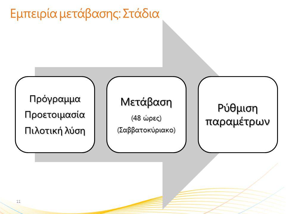 Εμπειρία μετάβασης: Στάδια ΠρόγραμμαΠροετοιμασία Πιλοτική λύση Μετάβαση (48 ώρες) (Σαββατοκύριακο) Ρύθμιση παραμέτρων 11