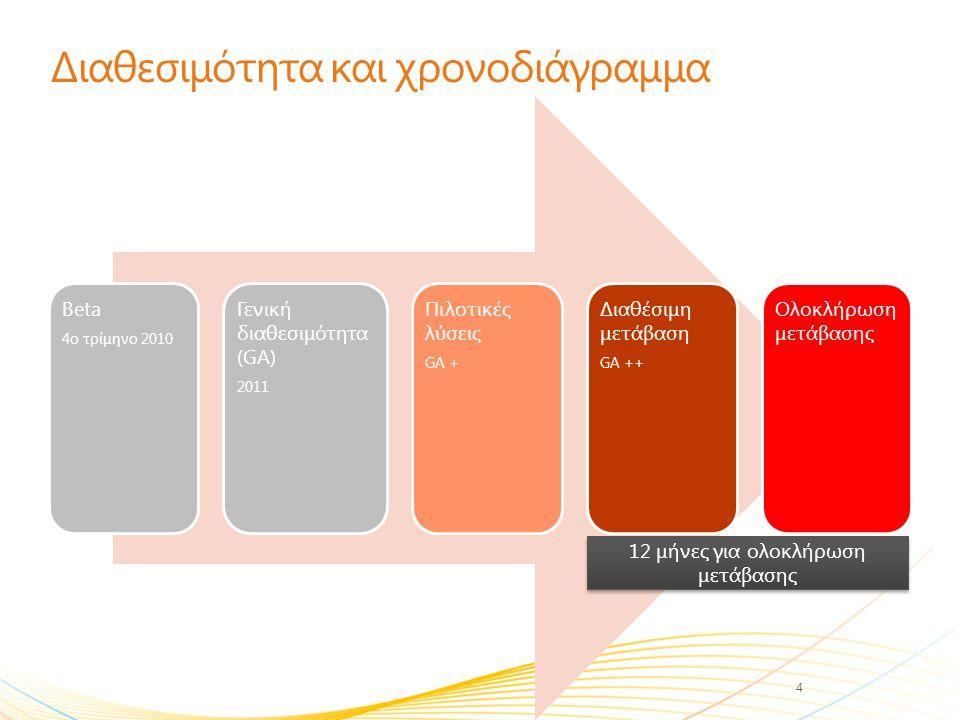 Διαθεσιμότητα και χρονοδιάγραμμα Beta 4ο τρίμηνο 2010 Γενική διαθεσιμότητα (GA) 2011 Πιλοτικές λύσεις GA + Διαθέσιμη μετάβαση GA ++ Ολοκλήρωση μετάβασ