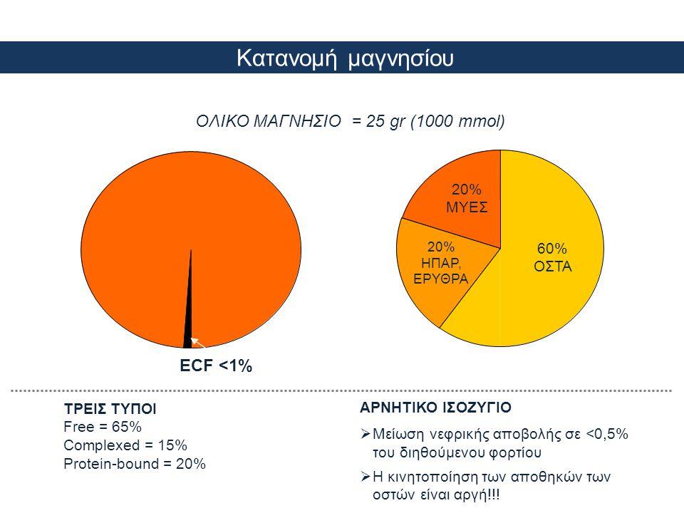 Κατανομή μαγνησίου ΟΛΙΚΟ ΜΑΓΝΗΣΙΟ = 25 gr (1000 mmol) ECF <1% ΤΡΕΙΣ ΤΥΠΟΙ Free = 65% Complexed = 15% Protein-bound = 20% ΑΡΝΗΤΙΚΟ ΙΣΟΖΥΓΙΟ  Μείωση νε