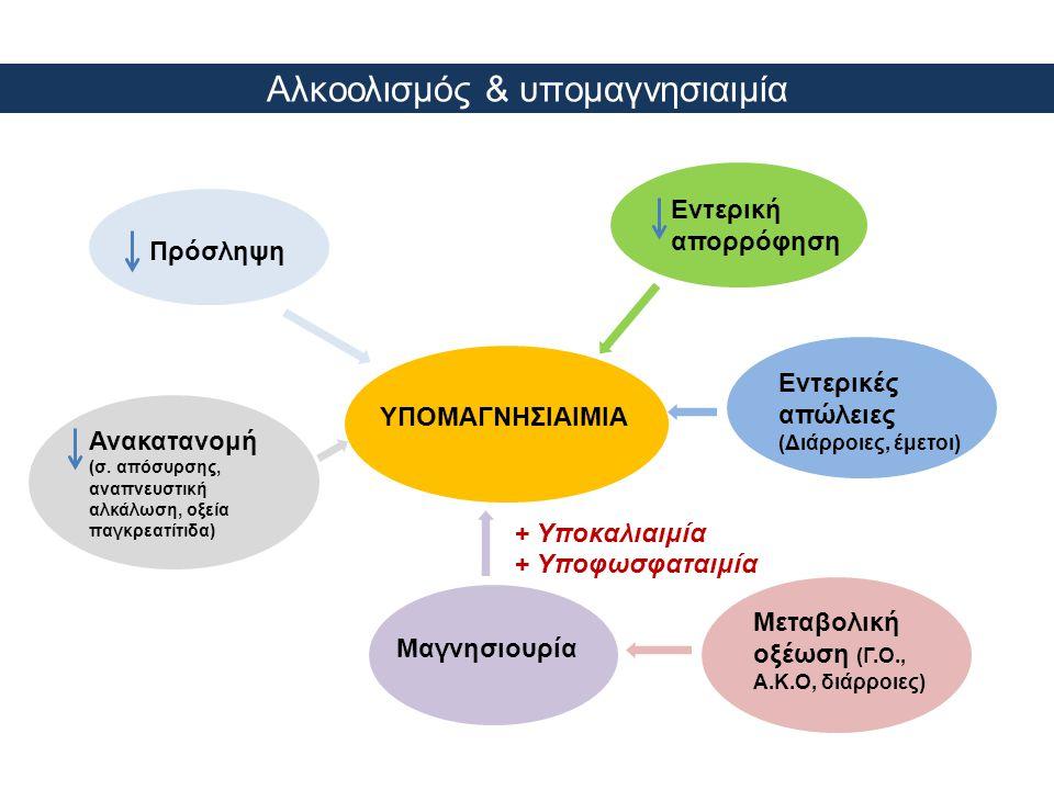 Αλκοολισμός & υπομαγνησιαιμία ΥΠΟΜΑΓΝΗΣΙΑΙΜΙΑ Πρόσληψη Εντερική απορρόφηση Εντερικές απώλειες (Διάρροιες, έμετοι) Μεταβολική οξέωση (Γ.Ο., Α.Κ.Ο, διάρ