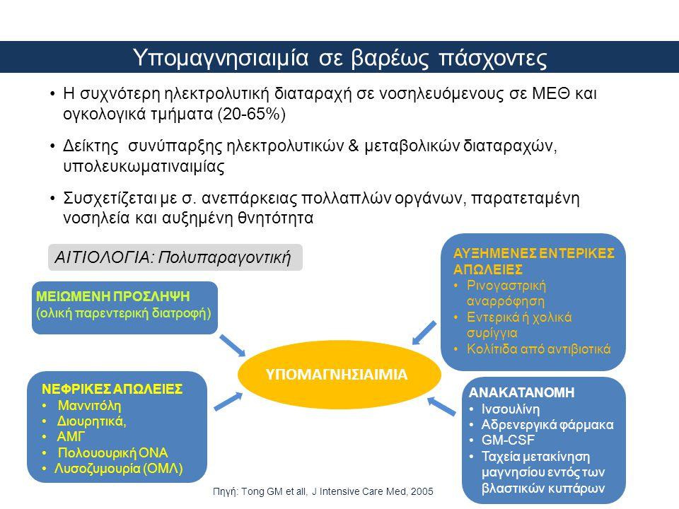 Υπομαγνησιαιμία σε βαρέως πάσχοντες •Η συχνότερη ηλεκτρολυτική διαταραχή σε νοσηλευόμενους σε ΜΕΘ και ογκολογικά τμήματα (20-65%) •Δείκτης συνύπαρξης