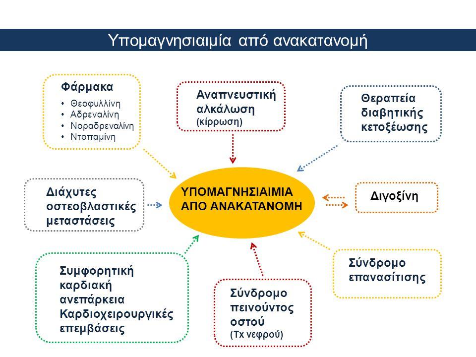 Υπομαγνησιαιμία από ανακατανομή ΥΠΟΜΑΓΝΗΣΙΑΙΜΙΑ ΑΠΟ ΑΝΑΚΑΤΑΝΟΜΗ Φάρμακα •Θεοφυλλίνη •Αδρεναλίνη •Νοραδρεναλίνη •Ντοπαμίνη Θεραπεία διαβητικής κετοξέωσ