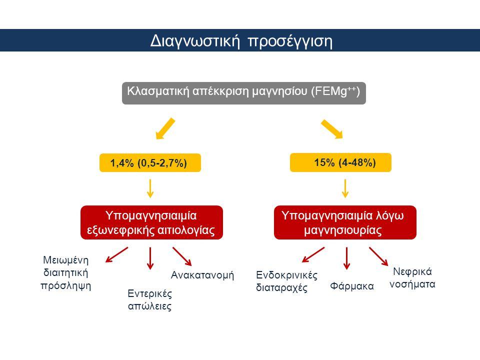 Διαγνωστική προσέγγιση Κλασματική απέκκριση μαγνησίου (FEMg ++ ) 1,4% (0,5-2,7%) Υπομαγνησιαιμία εξωνεφρικής αιτιολογίας Μειωμένη διαιτητική πρόσληψη