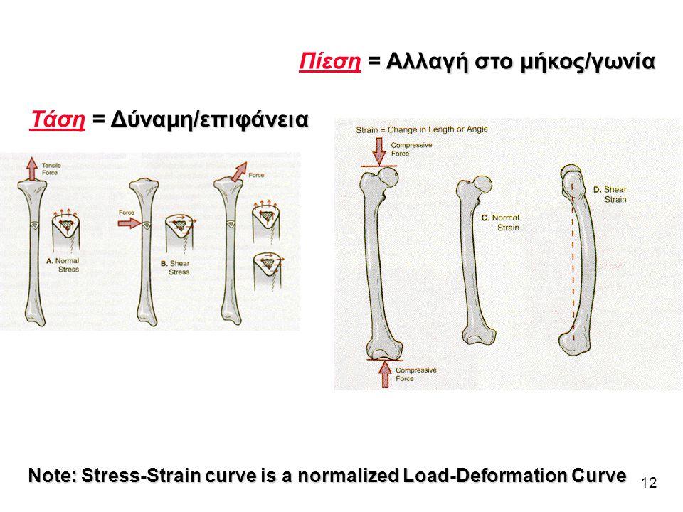 12 Δύναμη/επιφάνεια Τάση = Δύναμη/επιφάνεια Αλλαγή στο μήκος/γωνία Πίεση = Αλλαγή στο μήκος/γωνία Note: Stress-Strain curve is a normalized Load-Defor