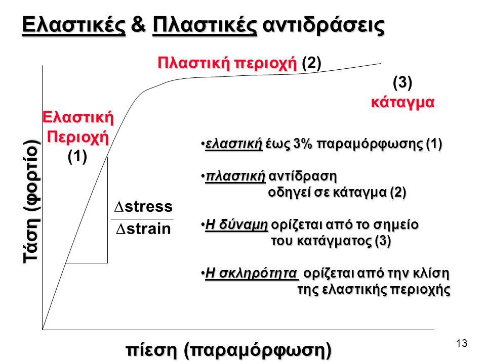 13 ΕλαστικήΠεριοχή (1) Πλαστική περιοχή Πλαστική περιοχή (2) (3)κάταγμα Τάση (φορτίο) πίεση (παραμόρφωση)  stress  strain Ελαστικές & Πλαστικές αντι