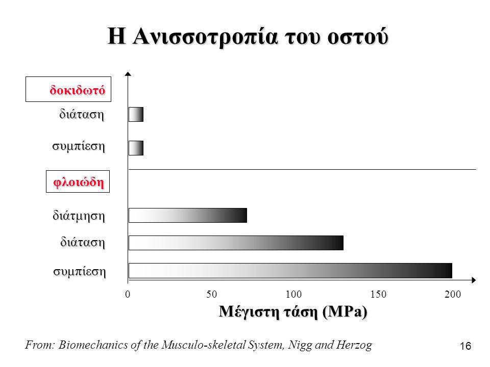16 Η Ανισσοτροπία του οστού διάταση συμπίεση δοκιδωτό φλοιώδη διάτμηση διάταση συμπίεση 020010050150 Μέγιστη τάση (MPa) From: Biomechanics of the Musc