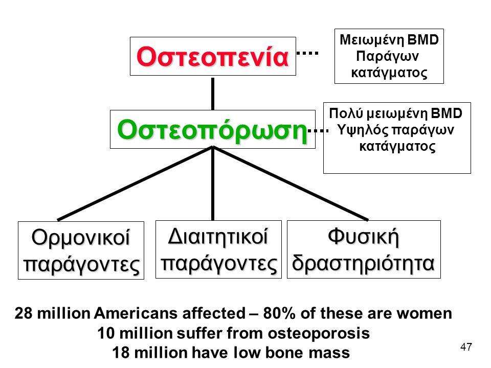 47 Οστεοπόρωση Ορμονικοίπαράγοντες ΔιαιτητικοίπαράγοντεςΦυσικήδραστηριότητα Οστεοπενία Μειωμένη BMD Παράγων κατάγματος Πολύ μειωμένη BMD Υψηλός παράγω