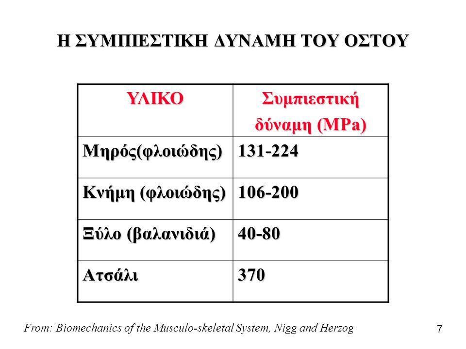7 Η ΣΥΜΠΙΕΣΤΙΚΗ ΔΥΝΑΜΗ ΤΟΥ ΟΣΤΟΥ ΥΛΙΚΟΣυμπιεστική δύναμη (MPa) Μηρός(φλοιώδης) 131-224 Κνήμη (φλοιώδης) 106-200 Ξύλο (βαλανιδιά) 40-80 Ατσάλι370 From:
