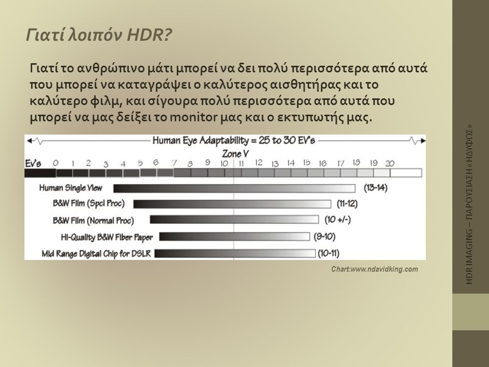 HDR IMAGING – ΠΑΡΟΥΣΙΑΣΗ «ΗΔΥΦΩΣ» Γιατί λοιπόν HDR? Γιατί το ανθρώπινο μάτι μπορεί να δει πολύ περισσότερα από αυτά που μπορεί να καταγράψει ο καλύτερ