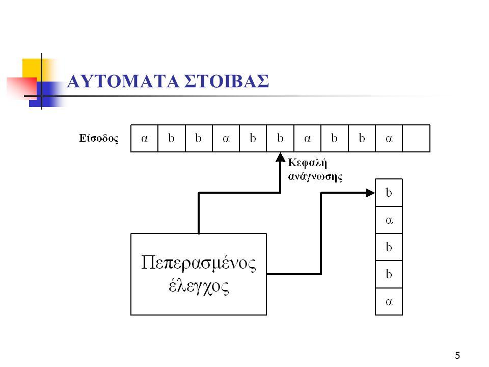 6  Ορισμός: To αυτόματο στοίβας είναι μία εξάδα Μ=(Κ, Σ, Γ, Δ, s, F), όπου Κ είναι ένα πεπερασμένο σύνολο καταστάσεων Σείναι ένα αλφάβητο (τα σύμβολα εισόδου) Γείναι ένα αλφάβητο (τα σύμβολα στοίβας) s  Kείναι η αρχική κατάσταση F  Kείναι το σύνολο των τελικών καταστάσεων Δη σχέση μετάβασης, είναι ένα πεπερασμένο υποσύνολο του (K  (Σ  {e})  Γ*)  (Κ  Γ) αν ((p, α, β), (q, γ))  Δ, τότε το Μ όποτε είναι στην κατάσταση p με το b στην κορυφή της στοίβας και διαβάζει α από την ταινία εισόδου, αντικαθιστά το β με την γ στην κορυφή της ταινίας εισόδου