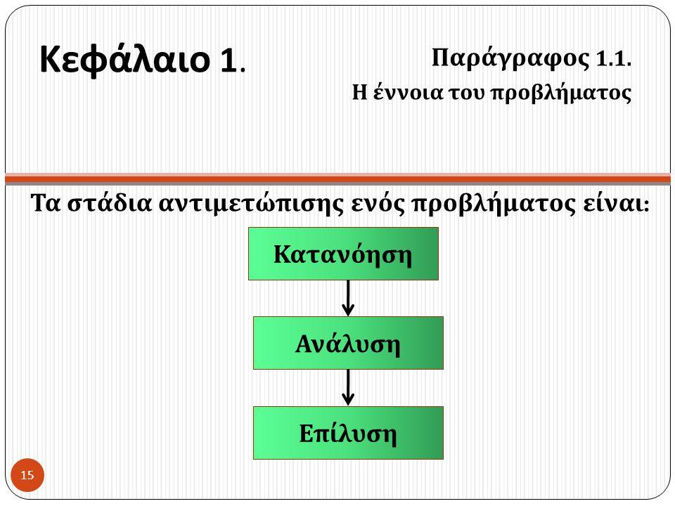 Κεφάλαιο 1. Τα στάδια αντιμετώπισης ενός προβλήματος είναι : Παράγραφος 1.1. Η έννοια του προβλήματος Κατανόηση Ανάλυση Ε π ίλυση 15