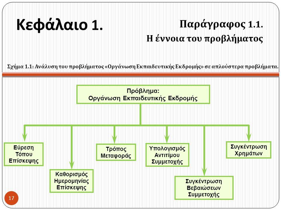 Κεφάλαιο 1. Παράγραφος 1.1. Η έννοια του προβλήματος 17 Τρόπος Μεταφοράς Εύρεση Τόπου Επίσκεψης Συγκέντρωση Βεβαιώσεων Συμμετοχής Συγκέντρωση Χρημάτων