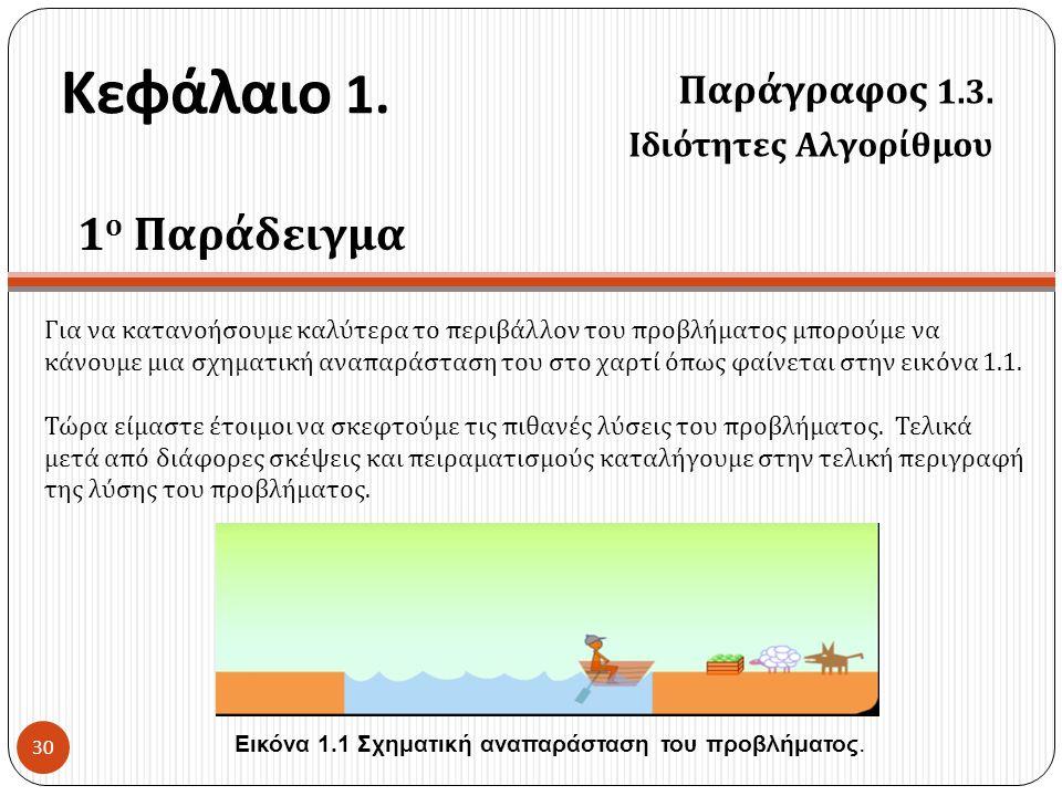 Κεφάλαιο 1. Παράγραφος 1.3. Ιδιότητες Αλγορίθμου 30 Για να κατανοήσουμε καλύτερα το περιβάλλον του προβλήματος μπορούμε να κάνουμε μια σχηματική αναπα