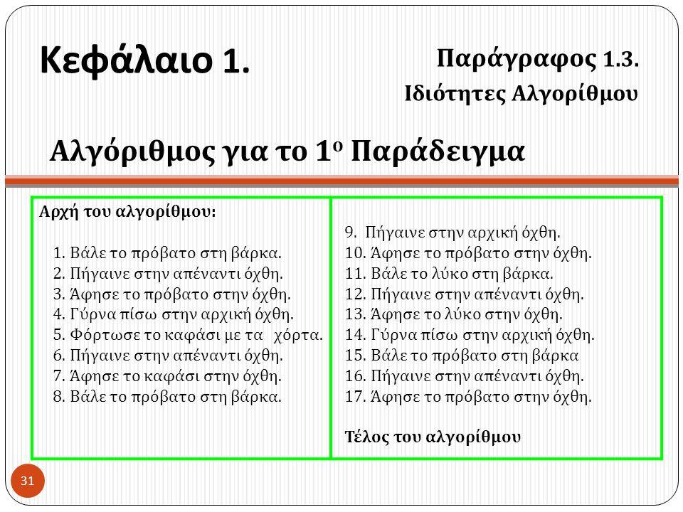 Κεφάλαιο 1. Παράγραφος 1.3. Ιδιότητες Αλγορίθμου 31 Αρχή του αλγορίθμου : 1. Βάλε το πρόβατο στη βάρκα. 2. Πήγαινε στην απέναντι όχθη. 3. Άφησε το πρό
