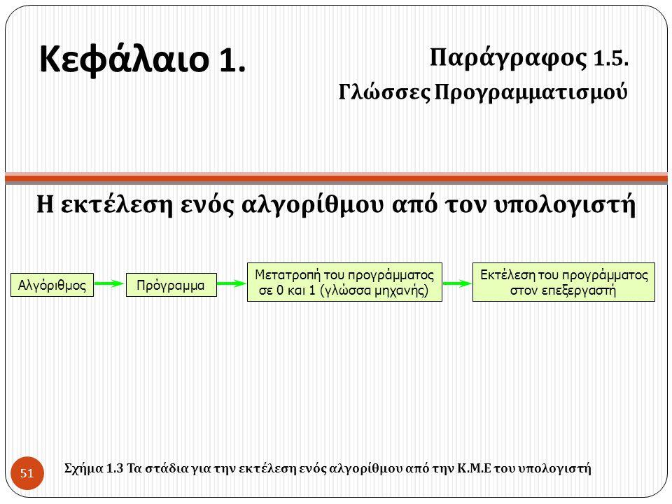 Κεφάλαιο 1. Παράγραφος 1.5. Γλώσσες Προγραμματισμού 51 Η εκτέλεση ενός αλγορίθμου από τον υπολογιστή ΑλγόριθμοςΠρόγραμμα Μετατροπή του προγράμματος σε