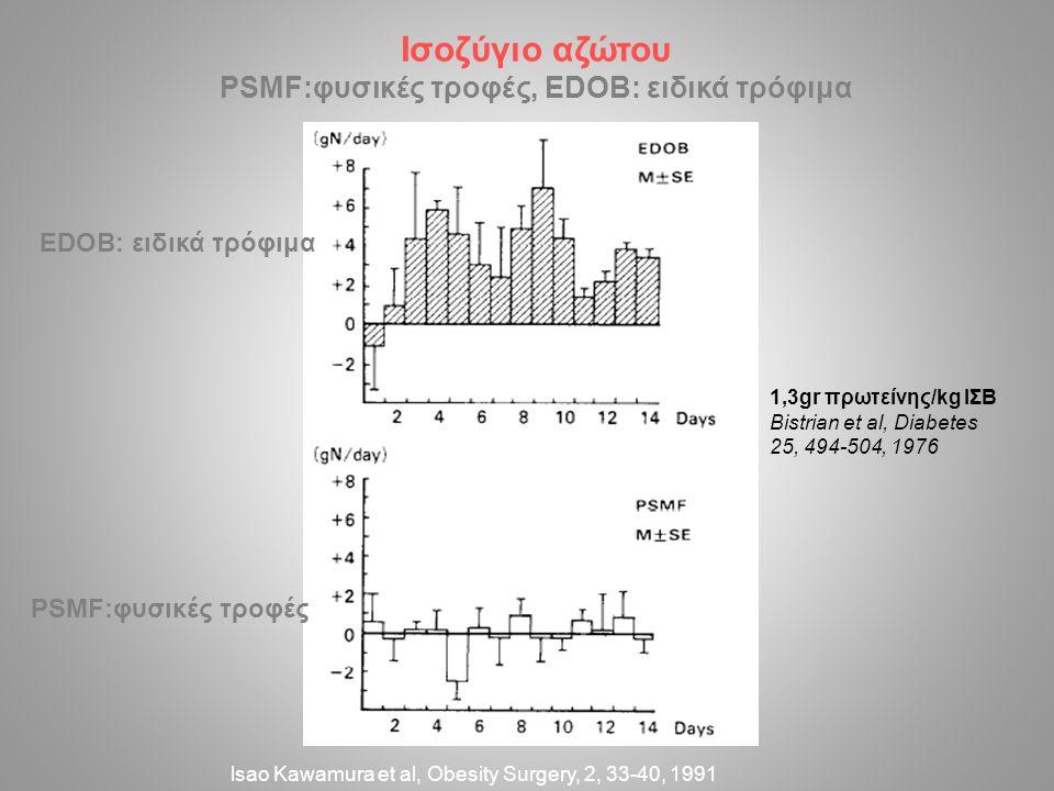 lsao Kawamura et al, Obesity Surgery, 2, 33-40, 1991 Ισοζύγιο αζώτου PSMF:φυσικές τροφές, EDOB: ειδικά τρόφιμα 1,3gr πρωτείνης/kg ΙΣΒ Bistrian et al, Diabetes 25, 494-504, 1976 PSMF:φυσικές τροφές EDOB: ειδικά τρόφιμα