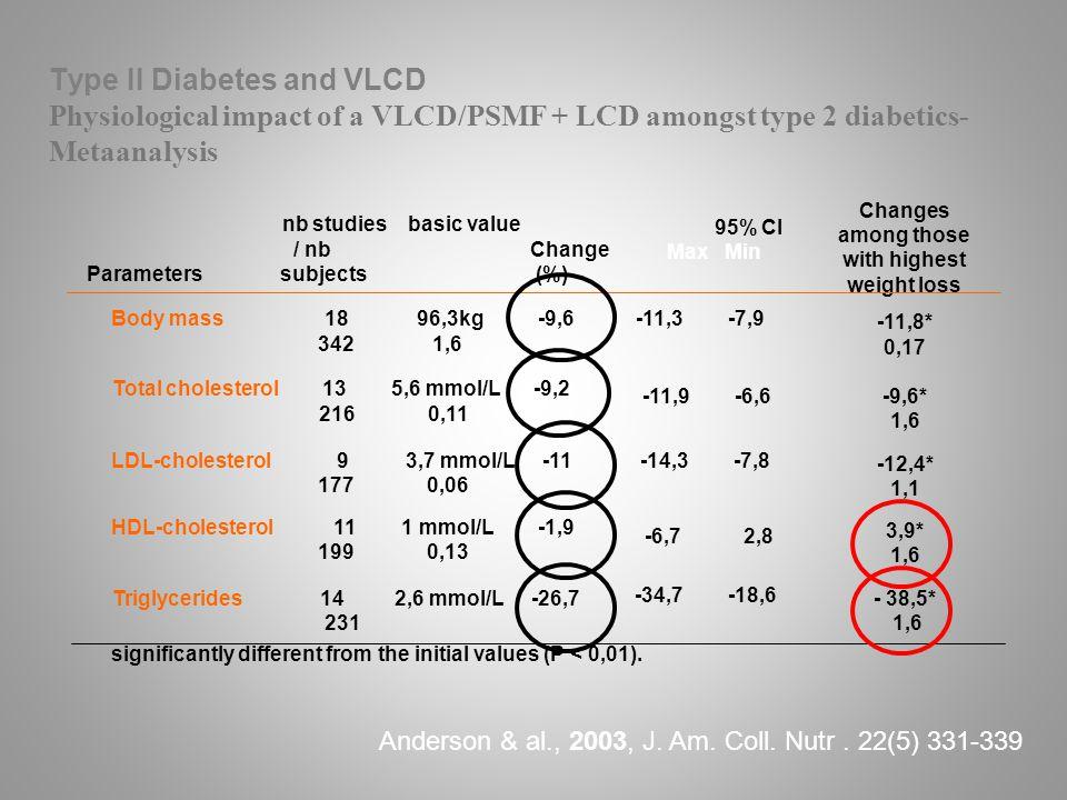 Body mass 18 96,3kg -9,6 342 1,6 -11,3 -7,9 -11,8* 0,17 Total cholesterol 13 5,6 mmol/L -9,2 216 0,11 -11,9 -6,6-9,6* 1,6 LDL-cholesterol 9 3,7 mmol/L