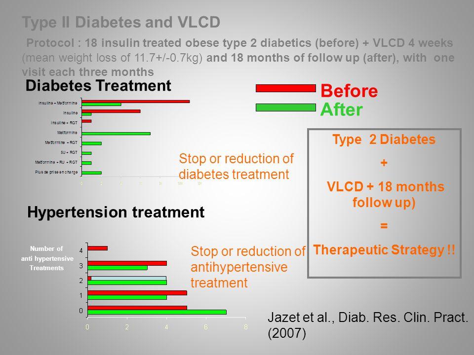 Diabetes Treatment Hypertension treatment Jazet et al., Diab.