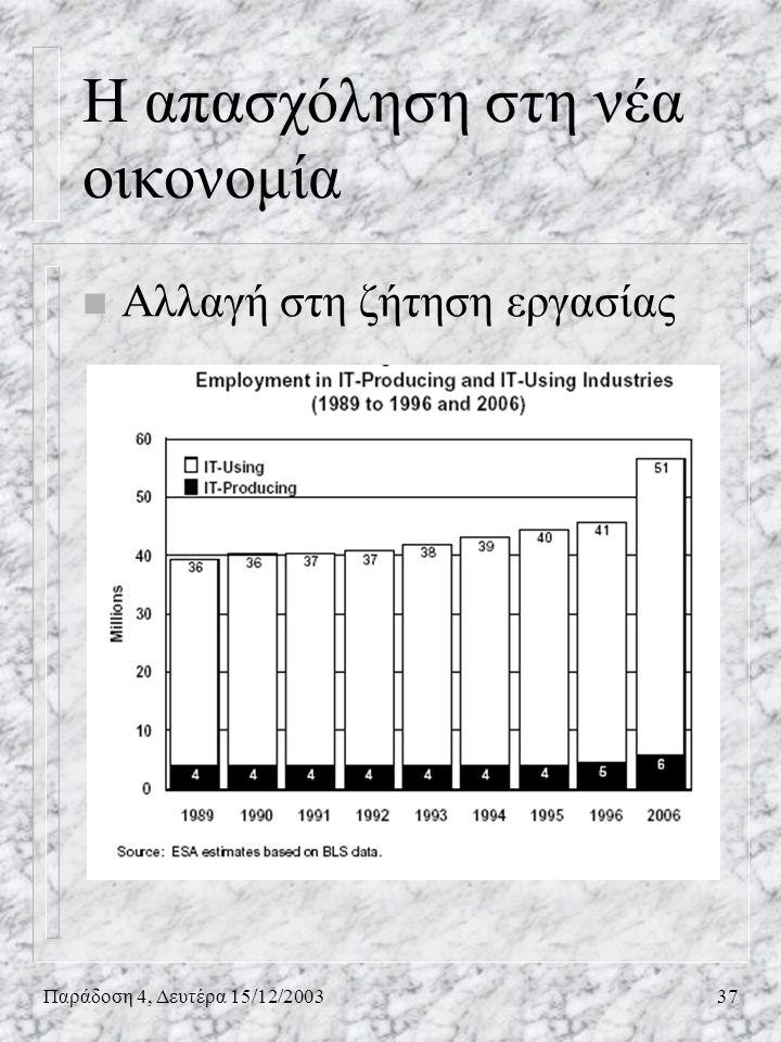 Παράδοση 4, Δευτέρα 15/12/200337 n Αλλαγή στη ζήτηση εργασίας Η απασχόληση στη νέα οικονομία