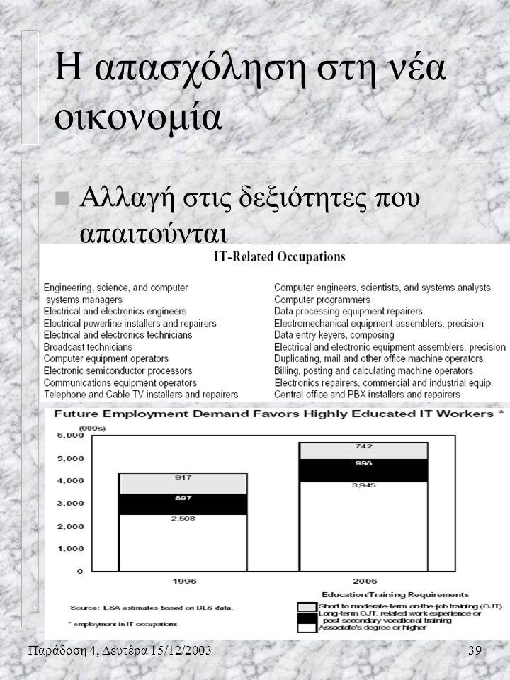 Παράδοση 4, Δευτέρα 15/12/200339 n Αλλαγή στις δεξιότητες που απαιτούνται Η απασχόληση στη νέα οικονομία