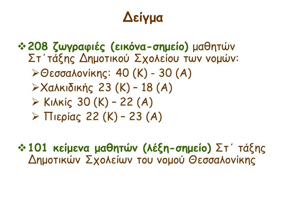Δείγμα  208 ζωγραφιές (εικόνα-σημείο) μαθητών Στ΄τάξης Δημοτικού Σχολείου των νομών:  Θεσσαλονίκης: 40 (Κ) - 30 (Α)  Χαλκιδικής 23 (Κ) – 18 (Α)  Κ