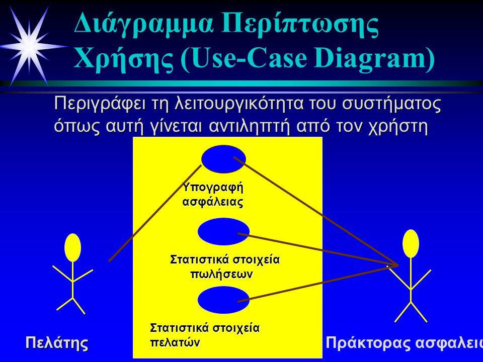 ΌψηΠεριπτώσεωνΧρήσης (Use-case View) ΌψηΣυστατικών (Component (ComponentView) Λογική Όψη (LogicalView) ΌψηΠαράταξης(DeploymentView)ΌψηΣυγχρονισμού(ConcurrencyView) Είδη των Όψεων της UML