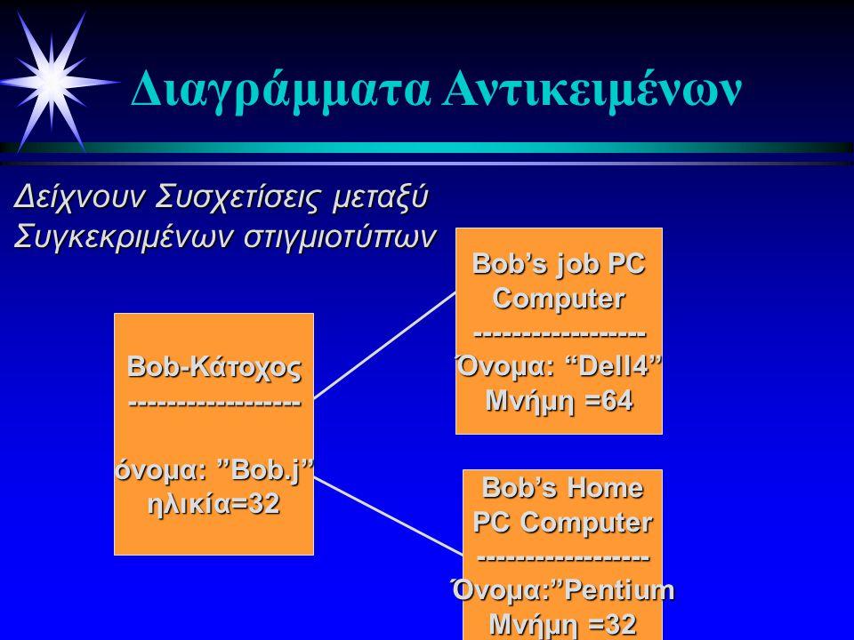 ΚΑΤΟΧΟΣ Όνομα : Συμβολοσειρά Ακέραιος ΥΠΟΛΟΓΙΣΤΗΣ όνομ α : Συμβολοσειρά Μνήμη : Ακέραιος 0..11..* : χρησιμοποιεί Ηλικία:  Οι κλάσεις συσχετίζονται με διάφορους τρόπους  σύνδεσης  εξάρτησης  ειδίκευσης(μια τάξη είναι ειδική περίπτωση κάποιας άλλης  ομαδοποίησης Διαγράμματα Κλάσεων ή Τάξεων (Class Diagram)
