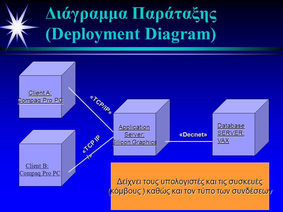 Δείχνει τα συστατικά μέρη του κώδικα και τις εξαρτήσεις τους Window Handler (wind.cpp) Comm Handler (comm.hnd) Main Class (main.cpp) Window Handler (wind.obj) Comm Handler (commhnd.obj) Main Class (main.obj) Graphic lib (graphic.dll) Client Program (client.exe) Διάγραμμα Συστατικών (Component Diagram)